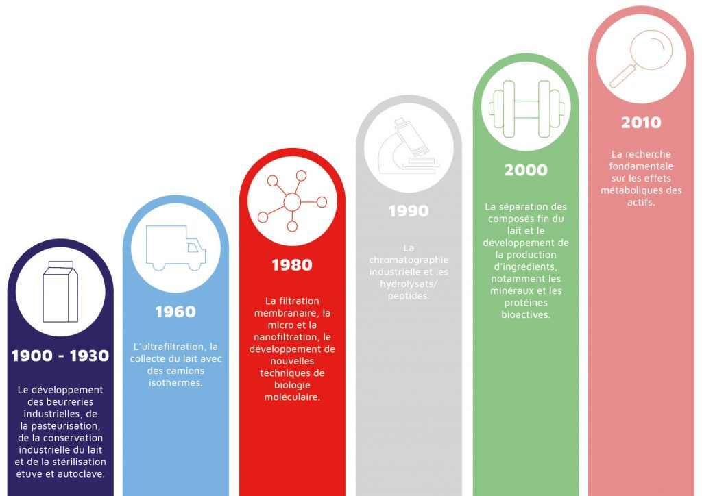 Années 1900 - 1930: le développement des beurreries industrielles, de la pasteurisation, de la conservation industrielle du lait, et de la stérilisation étuve et autoclave  Années 1960: l'ultrafiltration, la collecte du lait avec des camions isothermes  Années 1980: la filtration membrannaire, la micro et la nanofiltration, le développement de nouvelles techniques de biologie moléculaire  Années 1990: la chromatographie industrielle et les hydrolysats/peptides  Années 2000: la séparation des composés fin du lait et le développement de la production d'ingrédients, notamment les minéraux et les protéines bioactives  Années 2010: la recherche fondamentale sur les effets métaboliques des actifs
