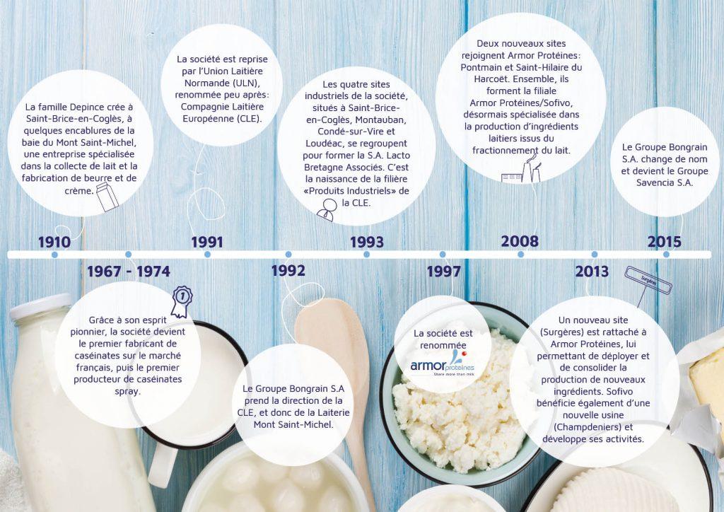 1910 La famille Depince crée à Saint-Brice-en-Coglès, à quelques encablures de la baie du Mont Saint-Michel, une entreprise spécialisée dans la collecte de lait et la fabrication de beurre et de crème.  30s Avec le développement des technologies laitières, elle se spécialise dans la production d'ingrédients laitiers.  1948 La société est rebaptisée Laiterie Mont Saint-Michel.  1967 - 1974 Grâce à son esprit pionnier, la société devient le premier fabricant de caséinates sur le marché français, puis le premier producteur de caséinates spray.  1991 La société est reprise par l'Union Laitière Normande (ULN), renommée peu après: Compagnie Laitière Européenne (CLE).  1991 - 1992 Le Groupe Bongrain S.A. prend la direction de la CLE, et donc de la Laiterie Mont Saint-Michel.  1993 Les quatre sites industriels de la société, situés à Saint-Brice-en-Coglès, Montauban, Condé-sur-Vire et Loudéac, se regroupent pour former la S.A. Lacto Bretagne Associés. C'est la naissance de la filière «Produits Industriels» de la CLE.  1997 La société est renommée Armor Protéines.  2008 Deux nouveaux sites rejoignent Armor Protéines: Pontmain et Saint-Hilaire du Harcoët. Ensemble, ils forment la filiale Armor Protéines / Sofivo, désormais spécialisée dans la production d'ingrédients laitiers issus du fractionnement du lait.  2013 Un nouveau site (Surgères) est rattaché à Armor Protéines, lui permettant de déployer et de consolider la production de nouveaux ingrédients. Sofivo bénéficie également d'une nouvelle usine (Champdeniers) et développe ses activités.  2015Le Groupe Bongrain S.A change de nom et devient le Groupe Savencia SA.